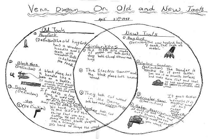 Ericeece book archive the project approach catalog 2 venn diagram on old and new tools ccuart Gallery